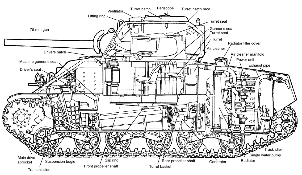 Military and Aviation (enrique262: M4 Sherman schematics. )