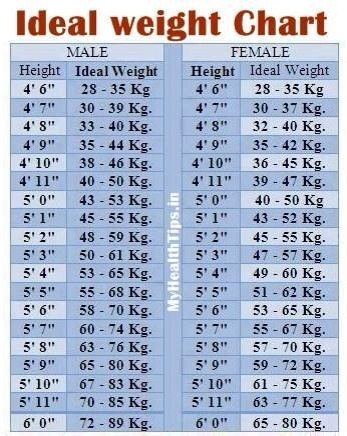 ideal weight chart | Tumblr