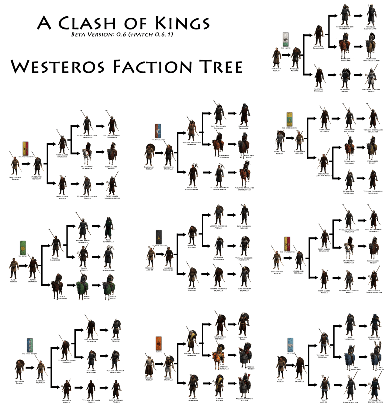 Looterbots — A Clash of Kings complete troop tree