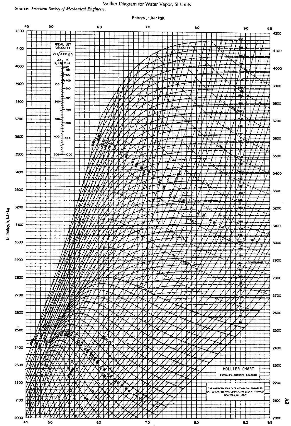 steam table diagram wiring for warn atv winch mollier r134a enthalpy elsavadorla