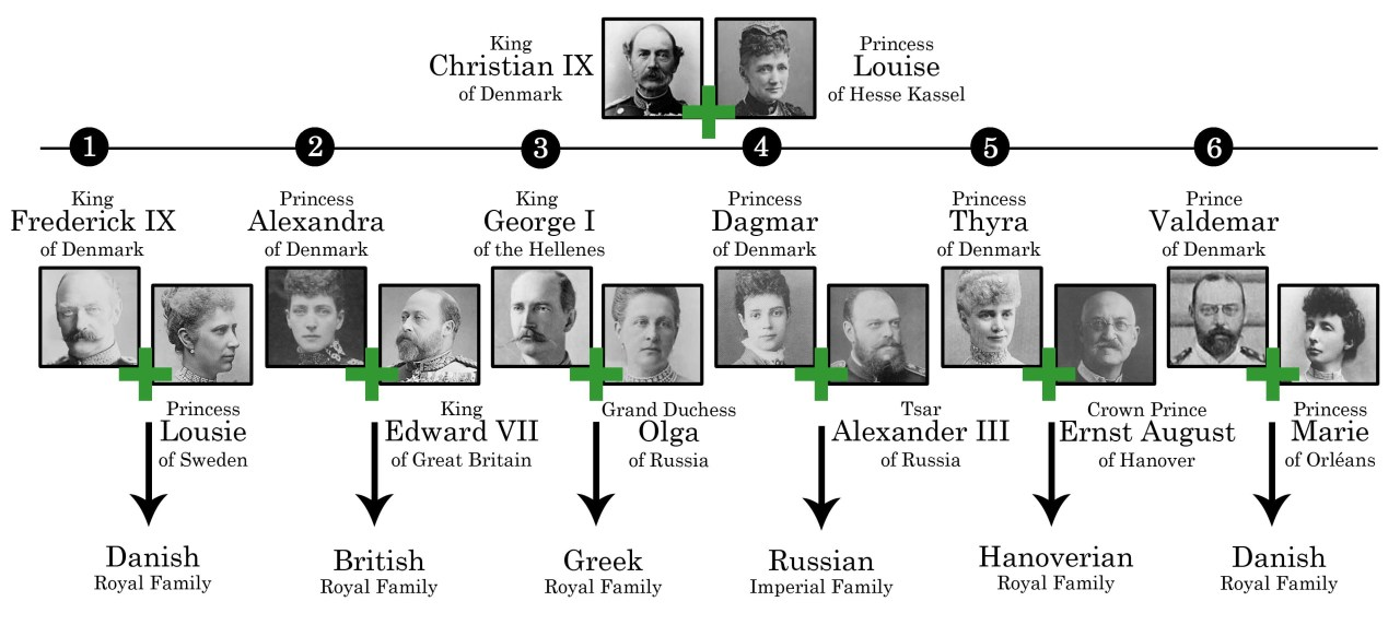A Guide to the Last Imperial Family of Russia