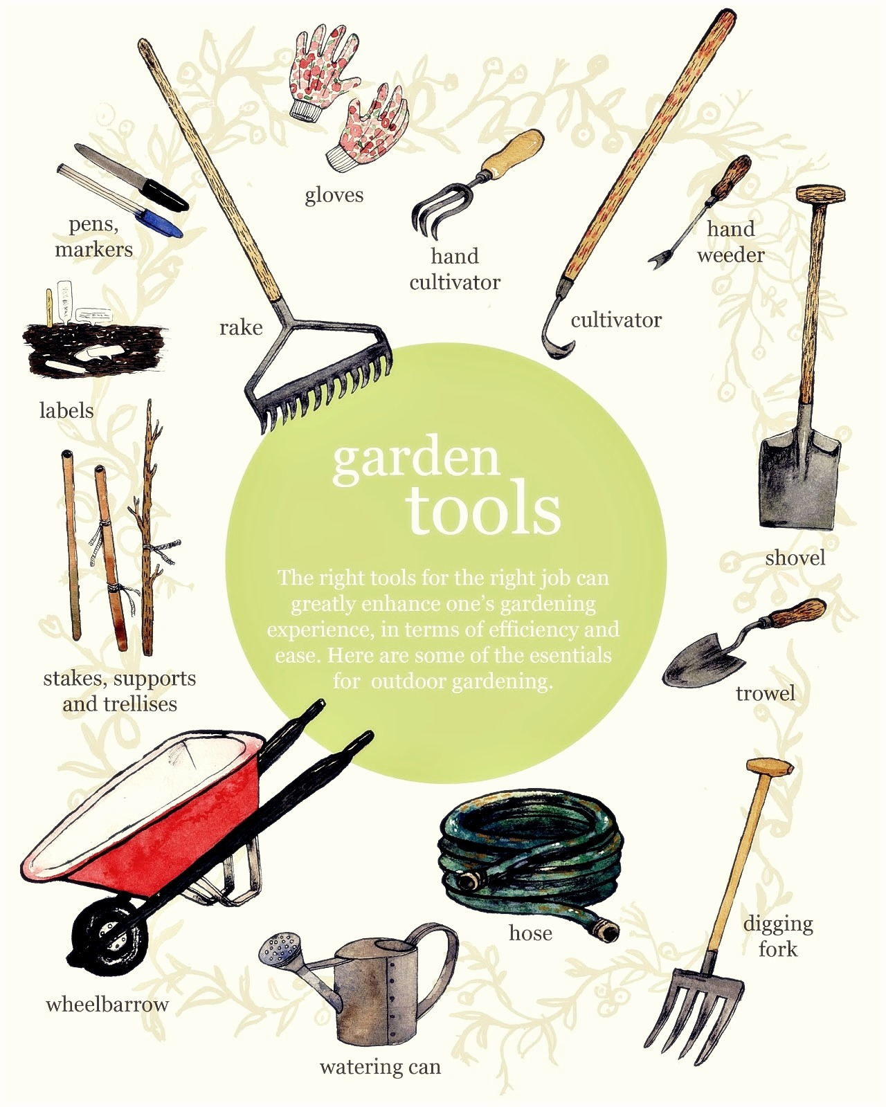 Gardening Tools Names With Pictures Garden Ftempo