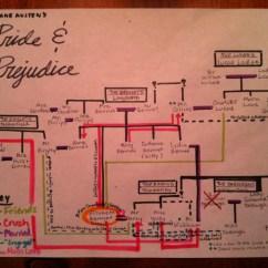 Plot Diagram Of Pride And Prejudice 2006 Scion Xb Wiring I Love Charts