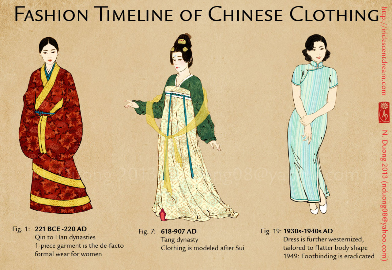 Nannaia Evolution Of Chinese Clothing And Asian History