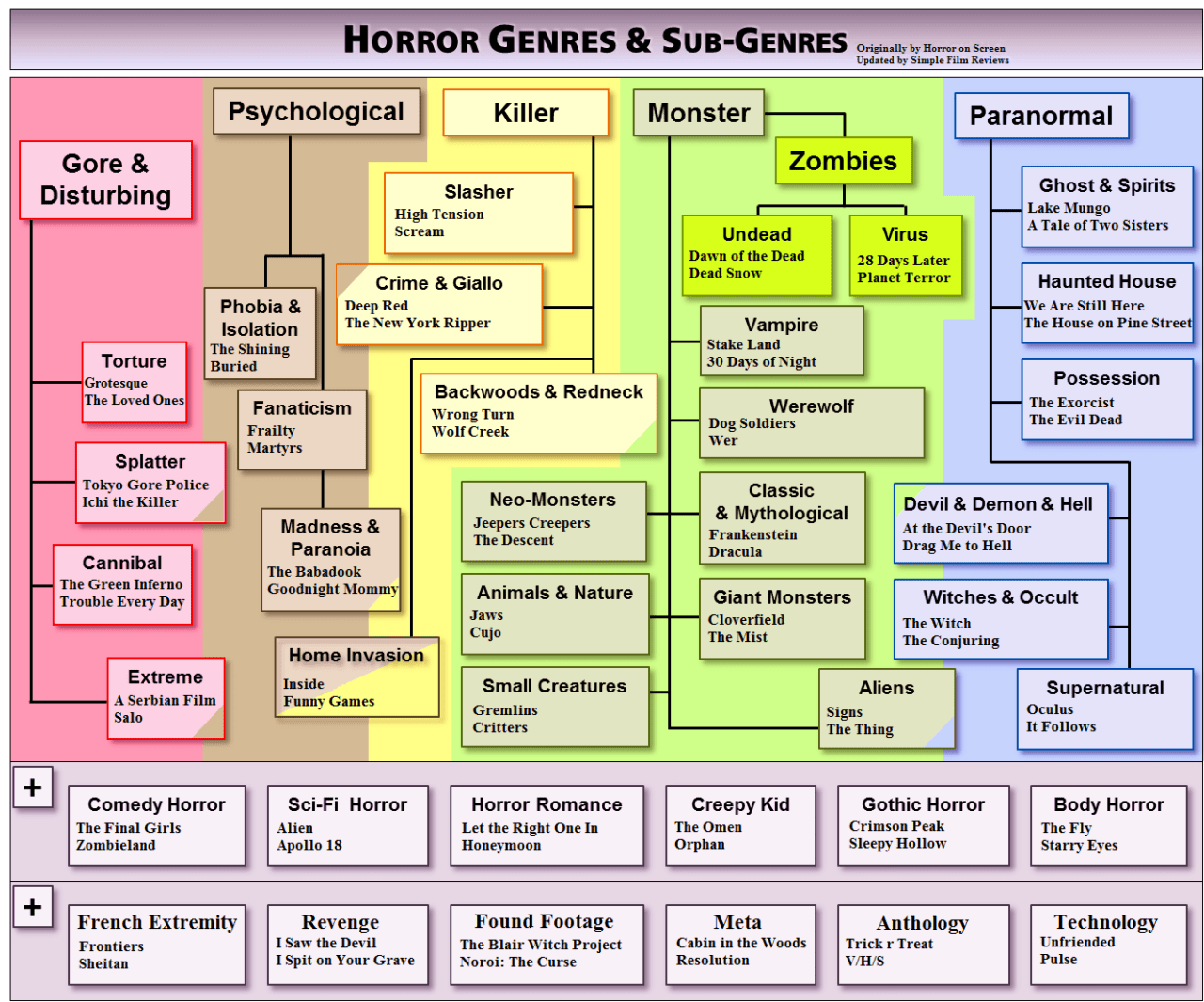 Horror Genres And Sub Genres Arranged In