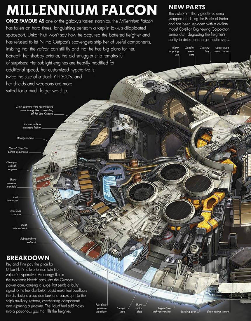 spaceship cutaway diagram mercruiser alpha one outdrive parts the nerd-saurus : star wars: force awakens incredible...