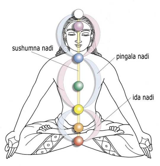 tattvas-swara-breath