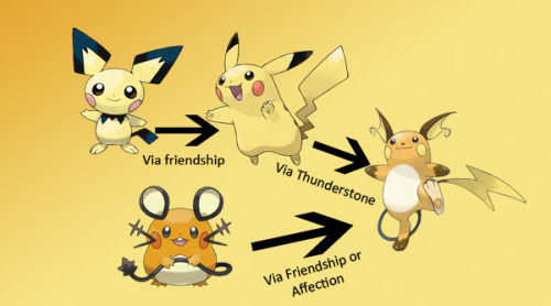 Dedenne Chart Evolution Pokemon