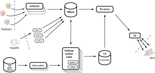 NoSQL Case Study: Migrating to HBase/Hadoop to... • myNoSQL