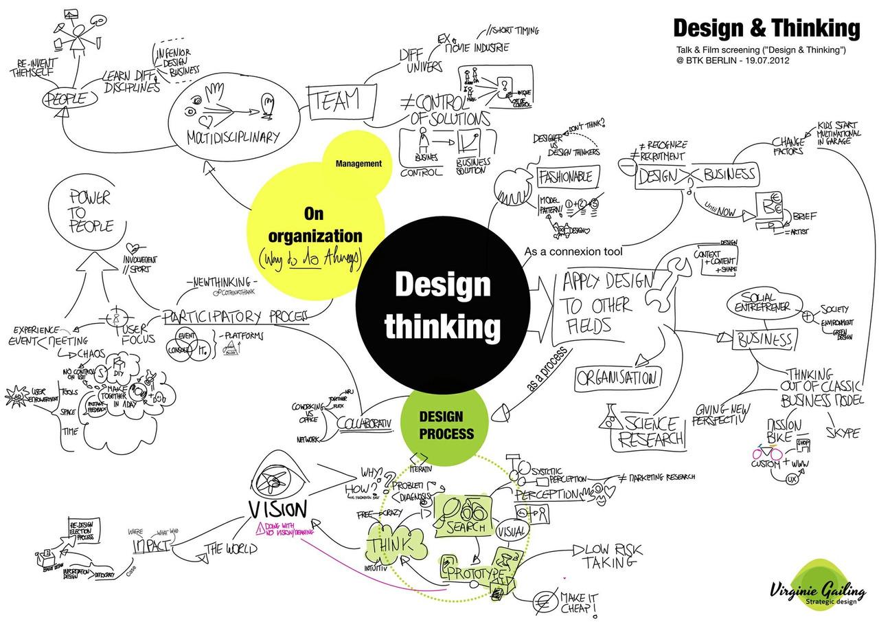 Virginie Gailing Notes Taken During Design Amp Thinking