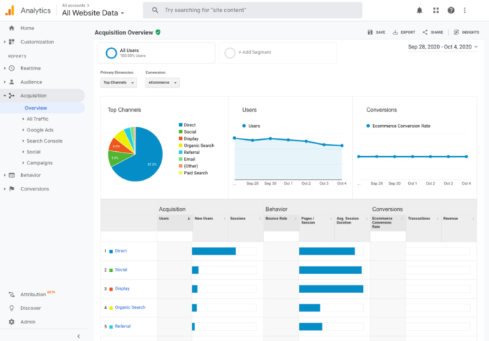 Google Analytics view by acquisition source