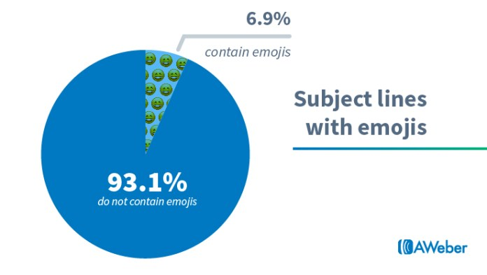 Email marketing statistics: Emojis in subject lines
