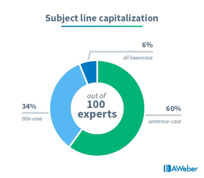 Email marketing statistics: Subject line capitalization