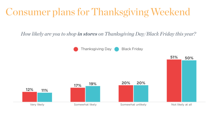 Graph on consumer plans for Thanksgiving Weekend