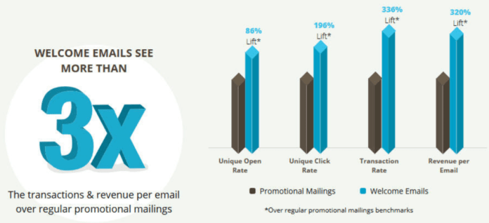 Welcome emails see 3x open, click, and revenue compared to promotional emails