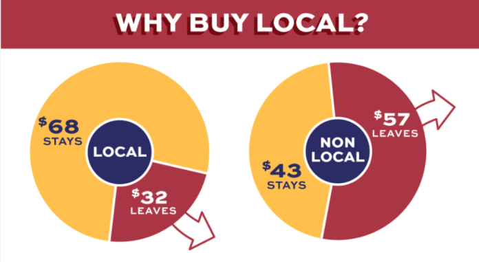 Graph on on how $68 of every $100 stays in a local community when  customers should buy from a local small business.