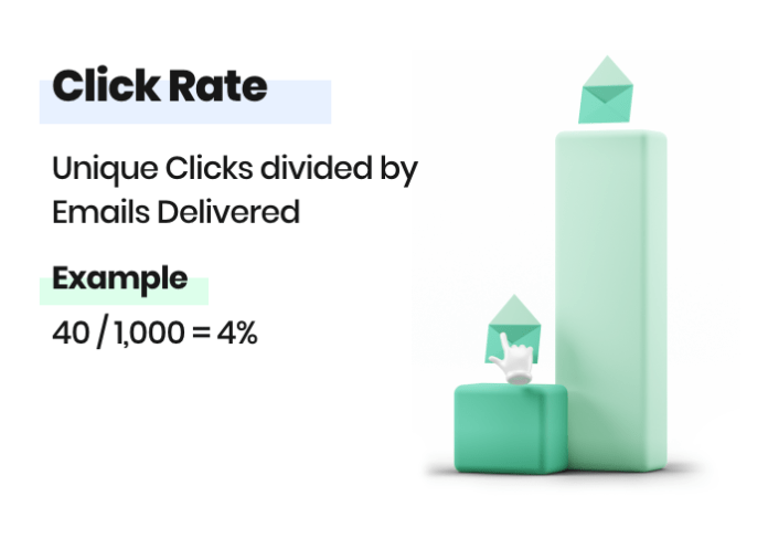Email click rate formula and example