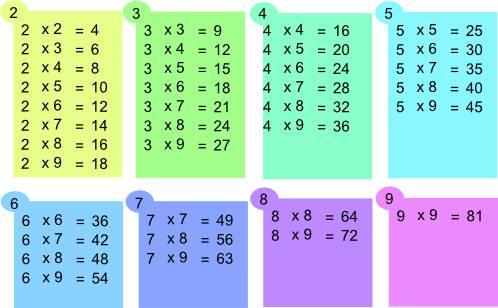 facilement ses tables de multiplication