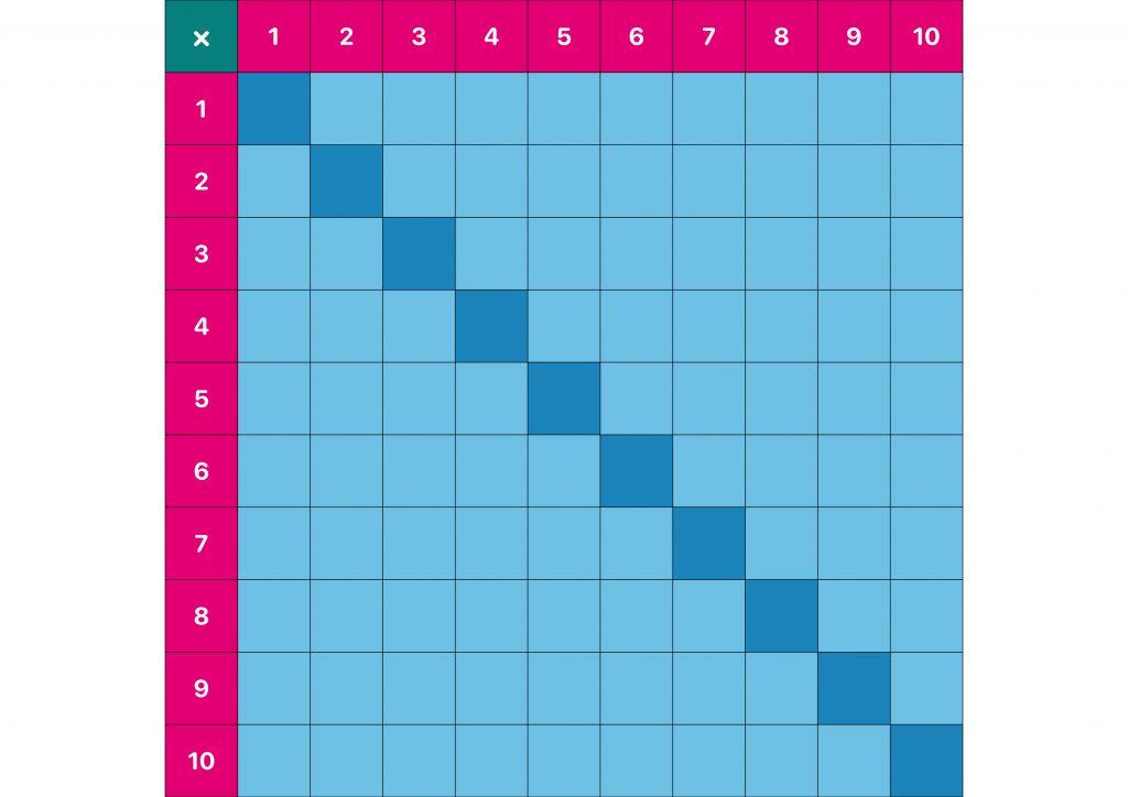 table de pythagore pour apprendre