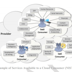 Saas Architecture Diagram Xlr To 1 4 Inch Wiring Nist S Security Reference For The Cloud First Initiative