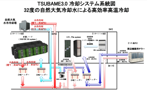 small resolution of tsubame3 0 cooling diagram