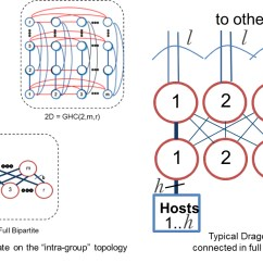 High Level Network Topology Diagram Best Stratocaster Wiring Dragonfly Delivers Performance For Canada S Fastest Supercomputer Figure 2 Example Of And