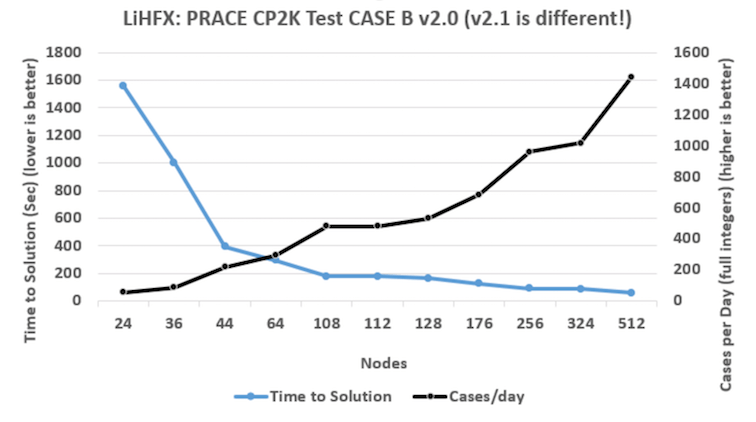 Azure Benchmarks HC-series Across 20,000 cores for HPC