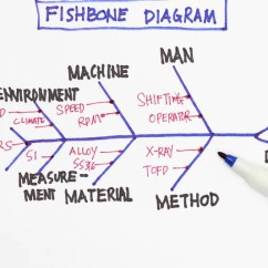Cause And Effect Diagram Six Sigma Oracle Soa Architecture How Fishbone Diagrams Can Inspire Teamwork As With All The Data In First Step Is To State Problem Or Issue Clearly Concisely Make Sure You A