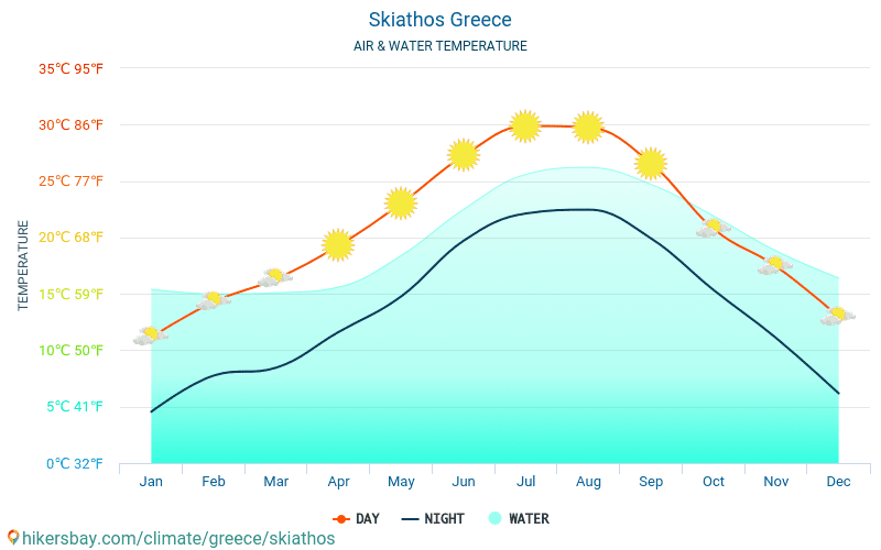 Skiathos Greece weather 2020 Climate and weather in ...