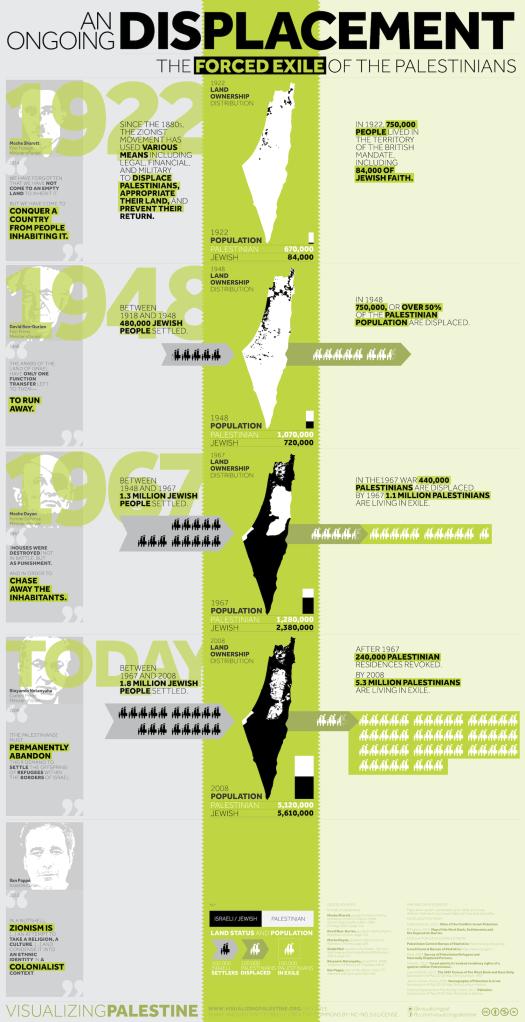 Infographic over voortgaande ontheemding van Palestijnen