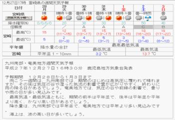 週間天気宮崎