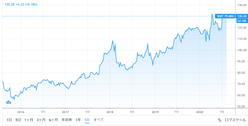 ウォルマート株価5年チャート