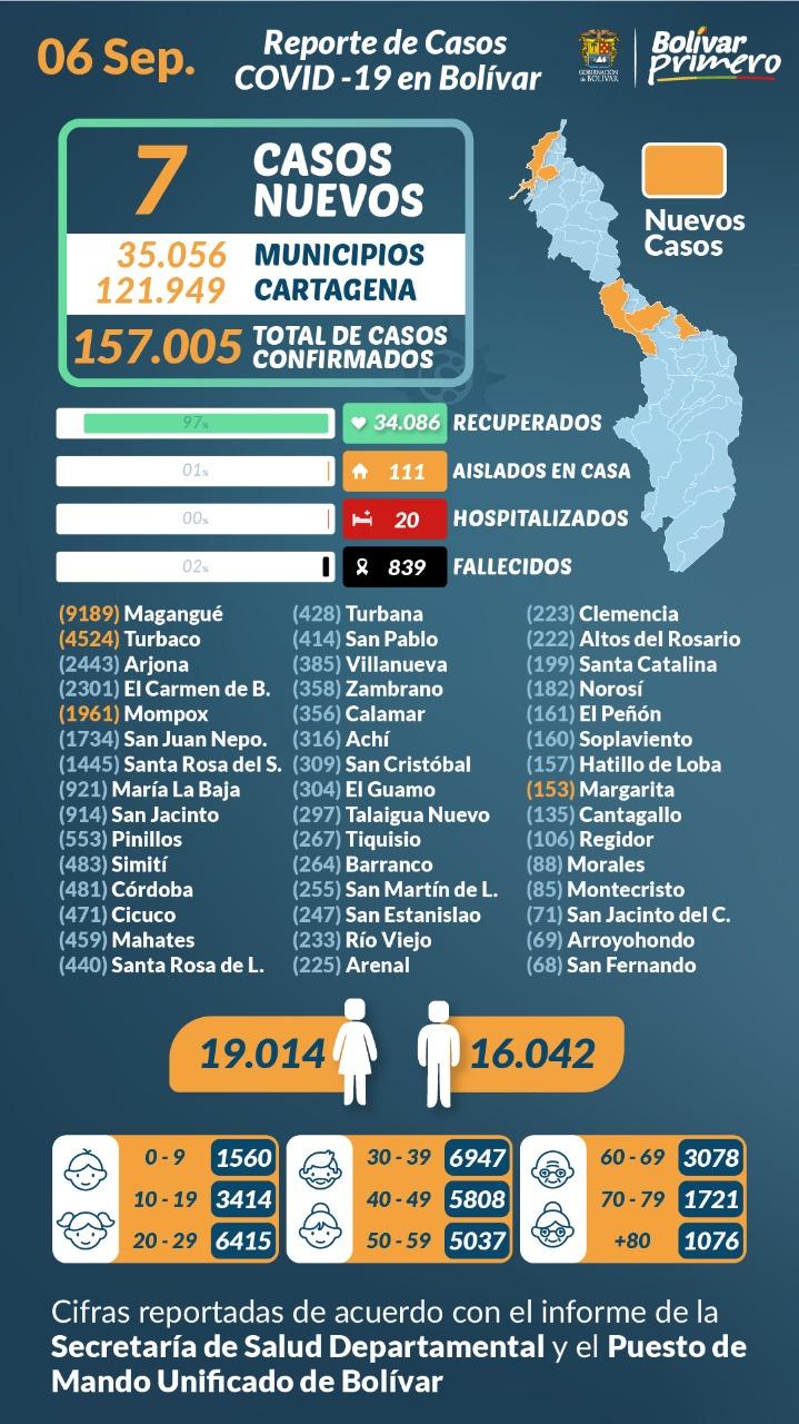 #Covid-19 | En los municipios de Bolívar hay 19.014 mujeres contagiadas. - Noticias de Colombia
