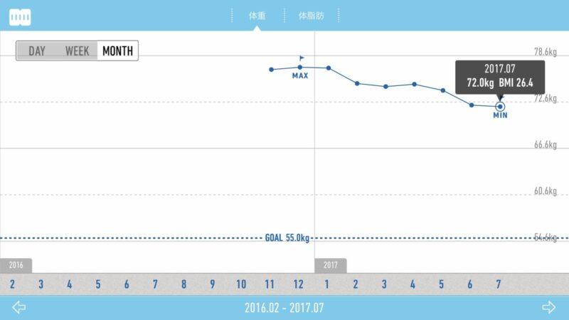 体重推移グラフ1