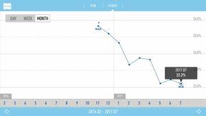 体脂肪推移グラフ1