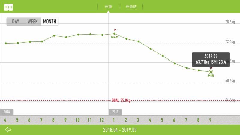 10Kg減の体重推移グラフ