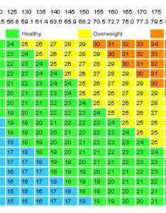 Weight chart for women what   your ideal according to body shape age also rh foods