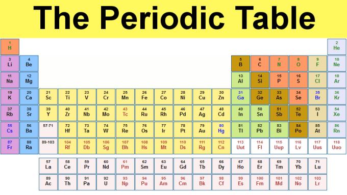 Periodic Table All Elements Name In Hindi Viewkaka