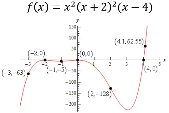 7 Steps to Graph a Polynomial