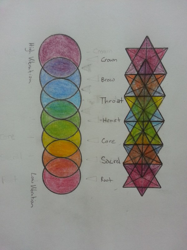 7 Represents Number Of Chakras. Circles