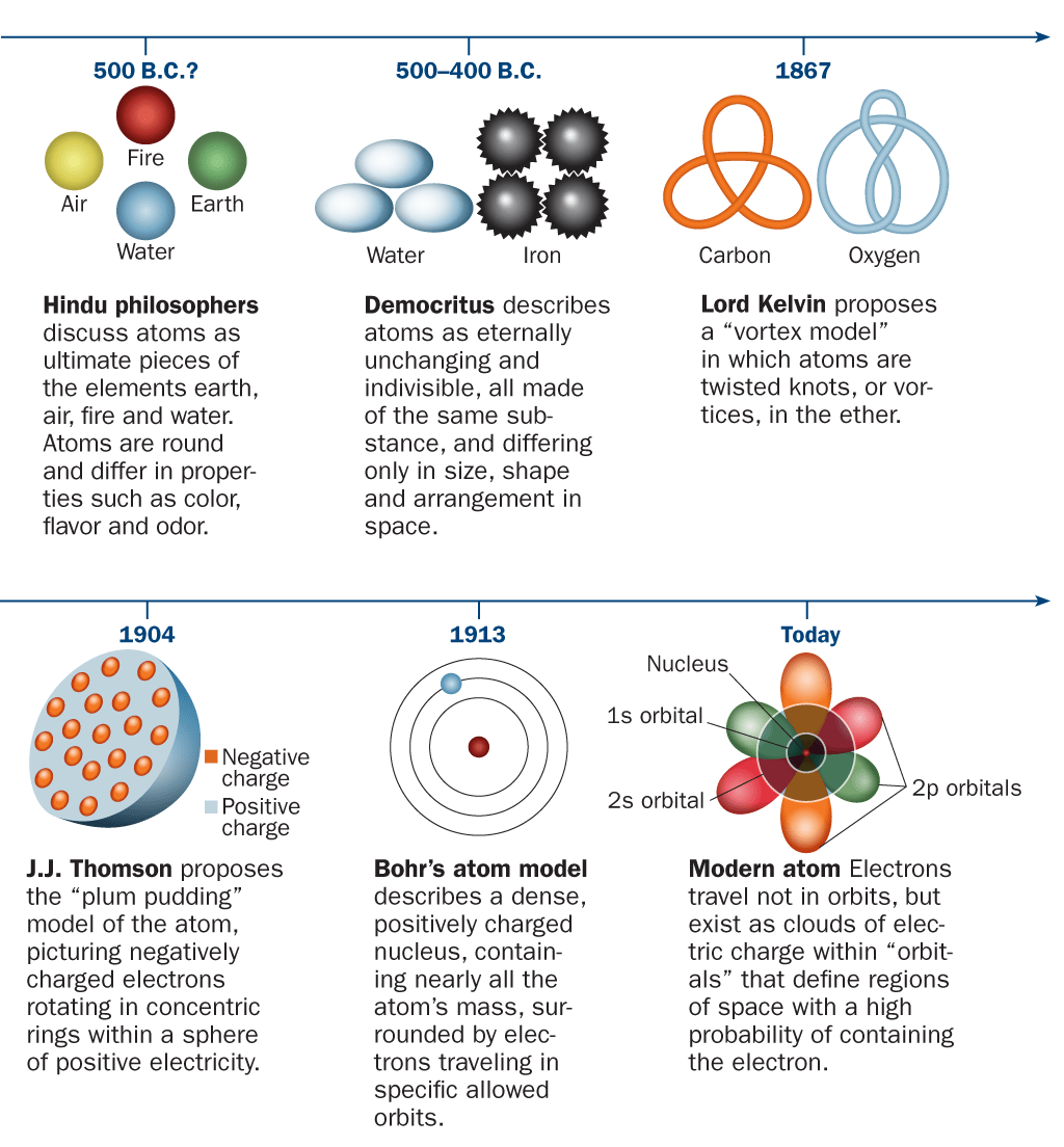 Science Visualized A Brief Timeline Of Atomic Theory The