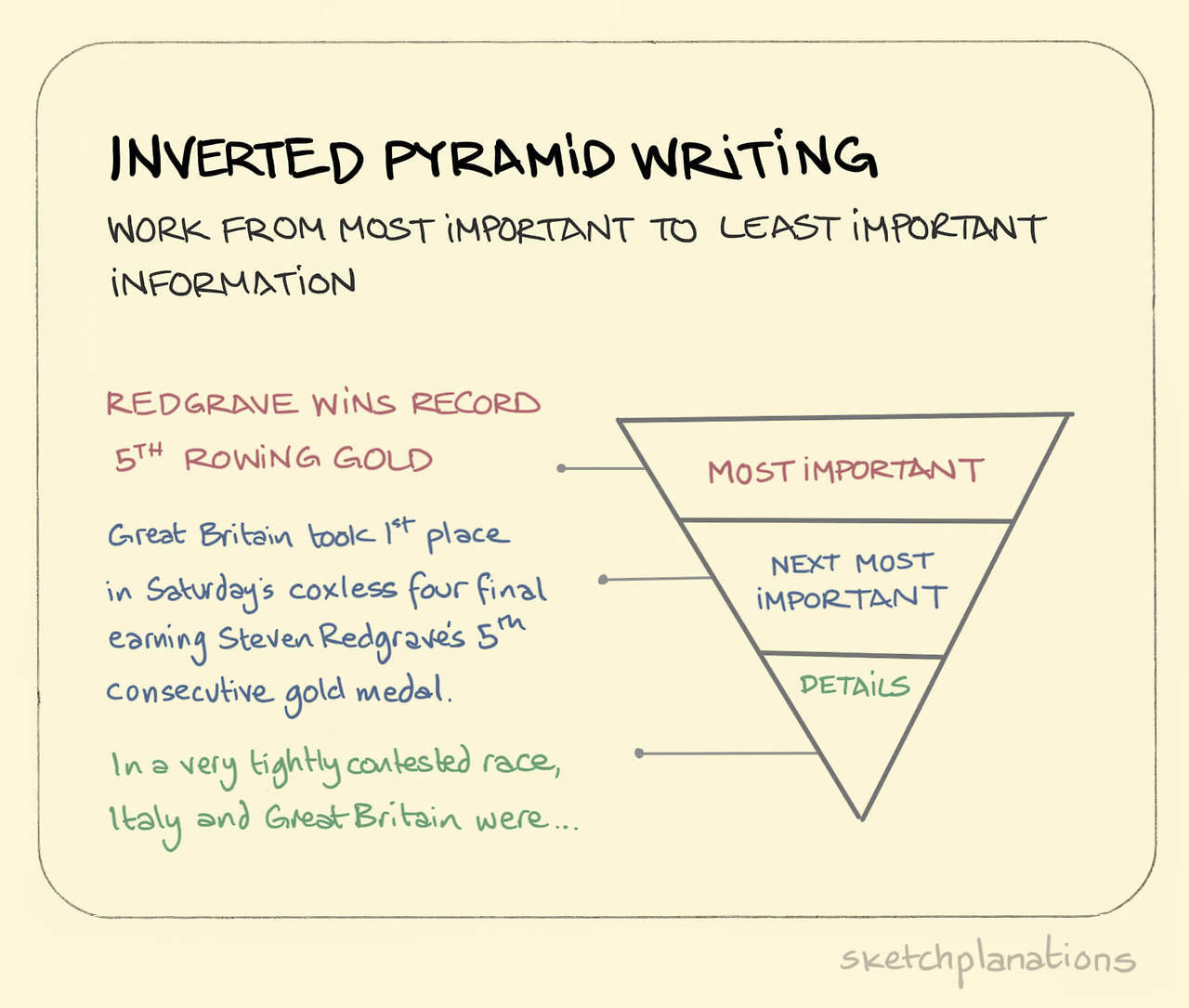 Inverted Pyramid Writing A Handy Journalist Sketchplanations
