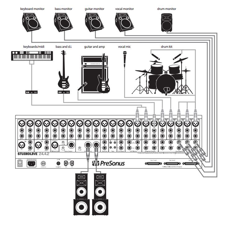 tumblr_nnmfnxjoD41tm9eefo1_1280 band sound system setup diagram