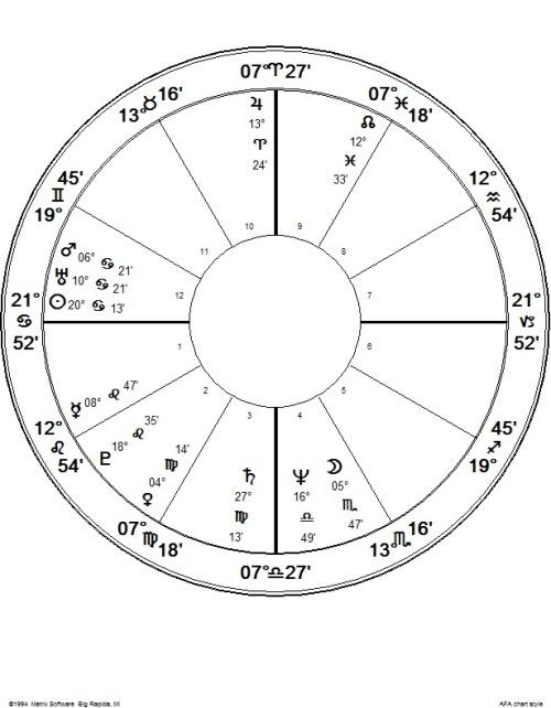Basil Fearrington's Progressive New Way Astrology