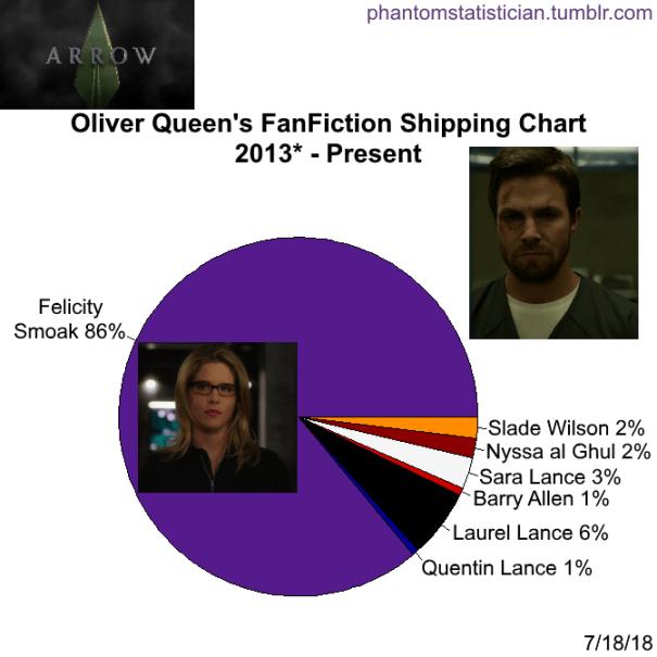 Olicity Fanfiction Mean Laurel