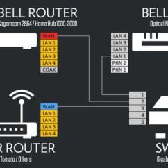 Bell Fibe Tv Wiring Diagram Rcbo Consumer Unit Simple Site Blogs Headquarter