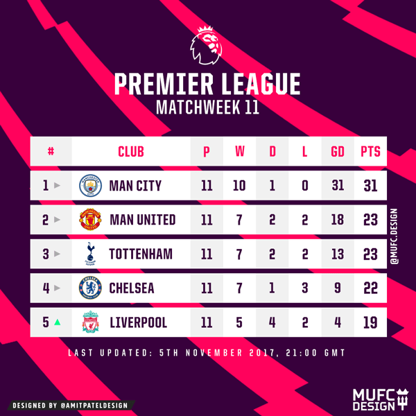 Premier league table matchweek 11n united end matchweek 11 premier league table matchweek 11 man united end matchweek 11 with a 1 0 defeat to chelsea man city extend their lead at the top of the table to 8 stopboris Image collections