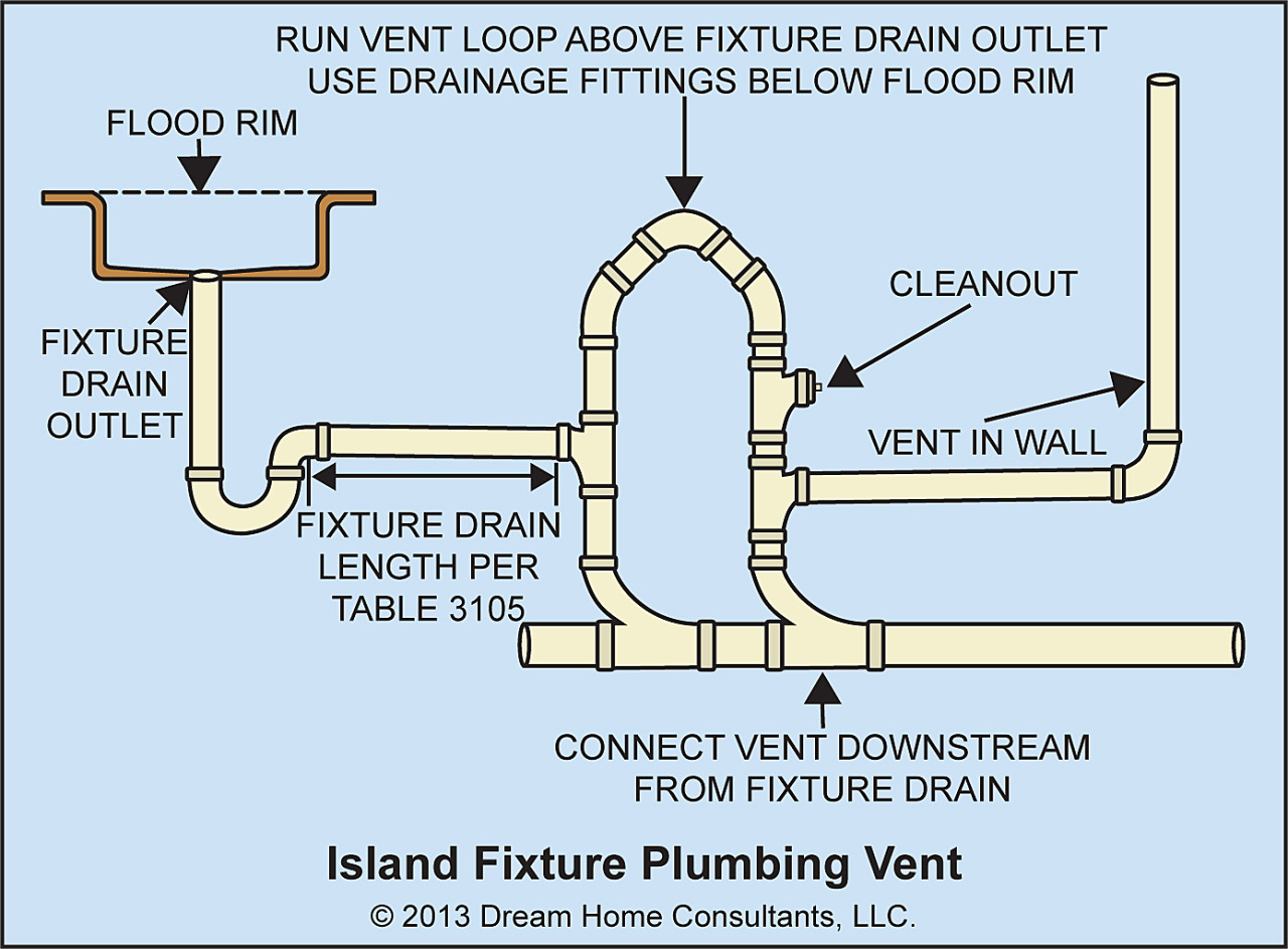 island sink vent diagram 1970 ford f100 alternator wiring plumbing codes and stuff  for sinks in kitchen