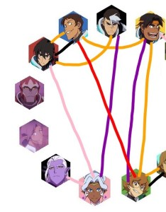 My voltron shipping chart updated as of season original  notp also plance is love life rh thegirlinthetrashcan tumblr