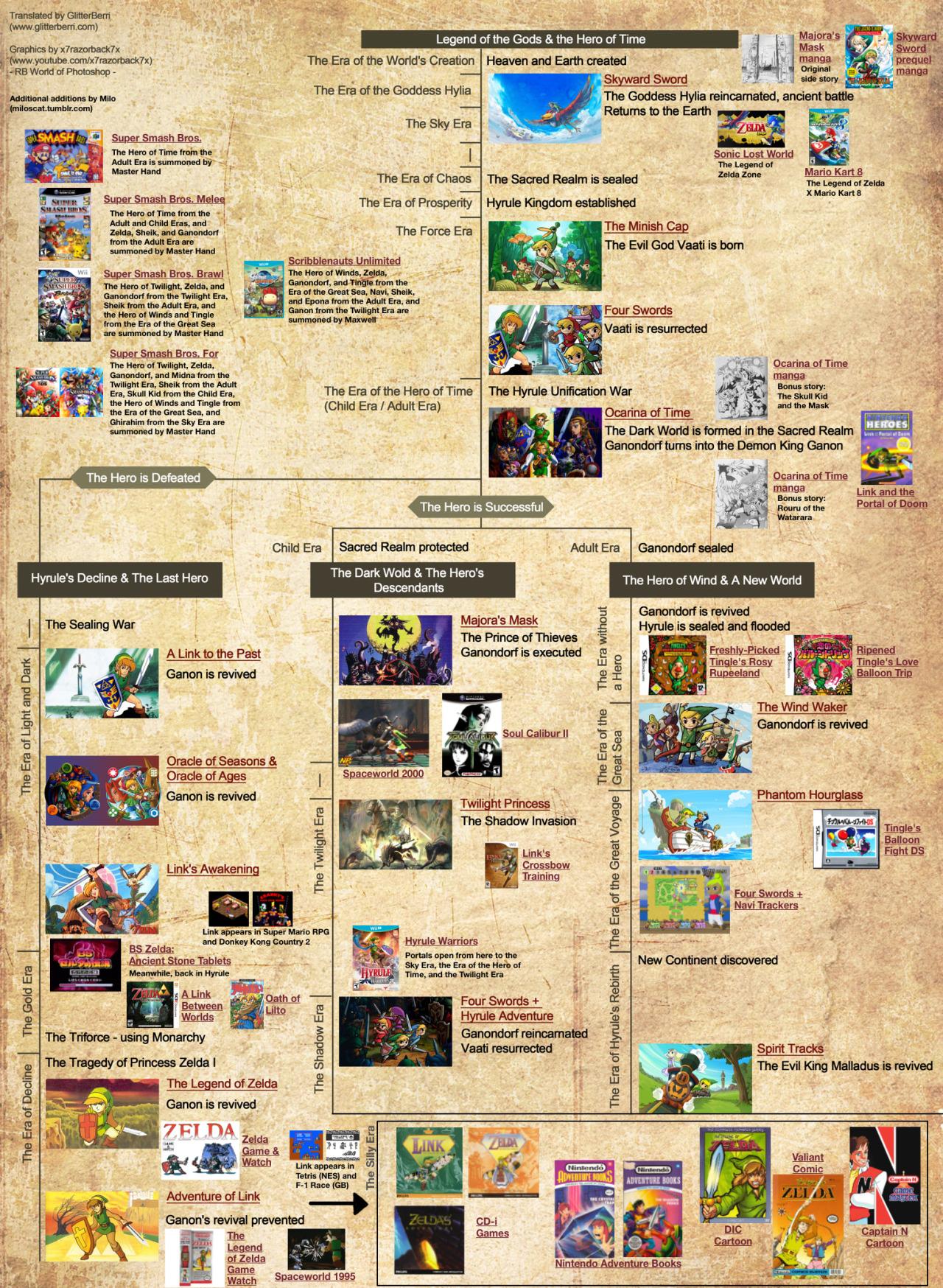 MiloScat Gaming Remember That Edited Version Of The Zelda